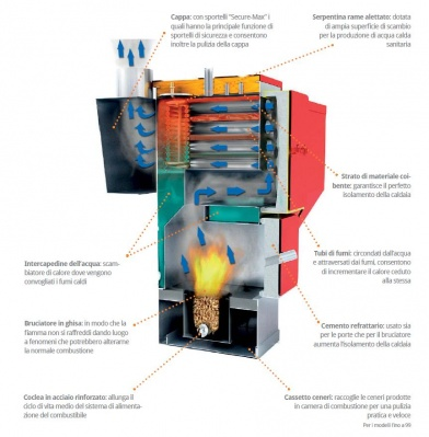 CS 34-46kw pellet and wood boiler